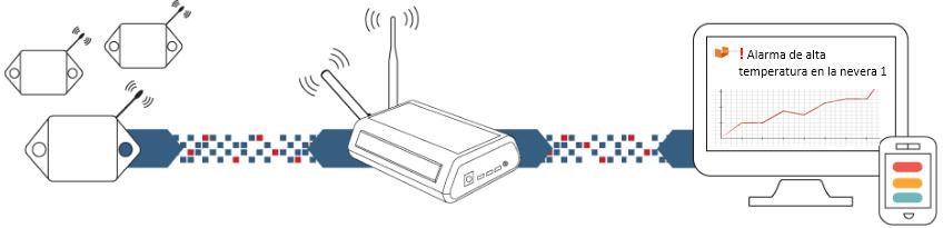 MONNIT wireless monitoring data transmission