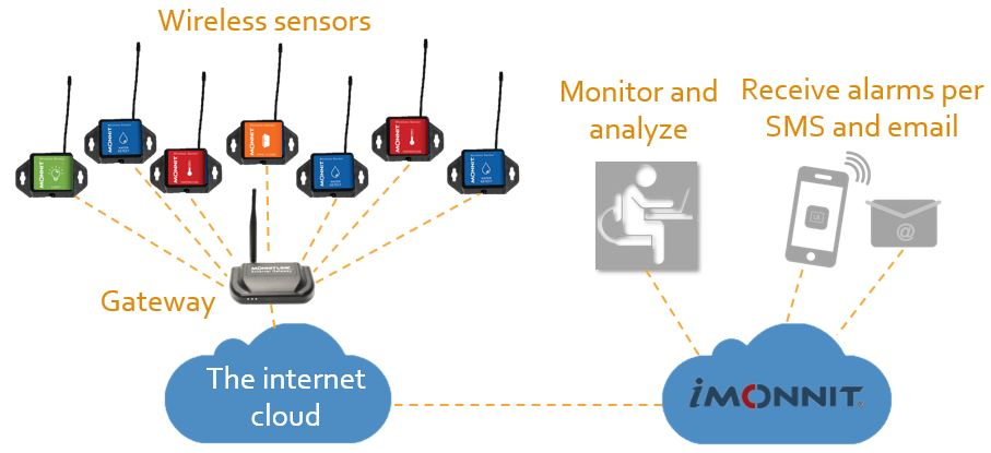 MONNIT mobile and ethernet communication