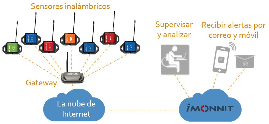 Comunicación móvil y ethernet de MONNIT